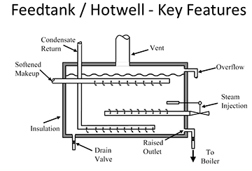 feed-tank-design-key-features