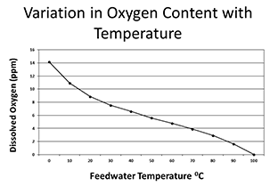 oxygen-feedwater-temperature-chart