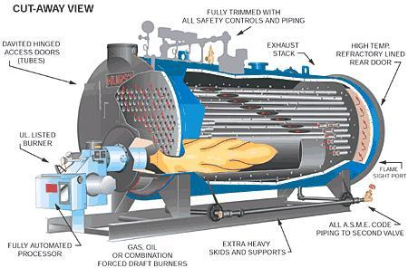 Industrial Boiler Types – Feedwater Website
