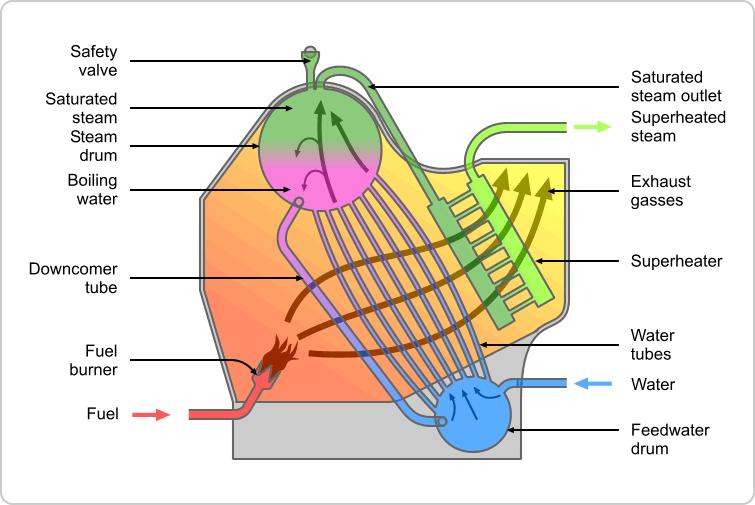 water-tube-boiler